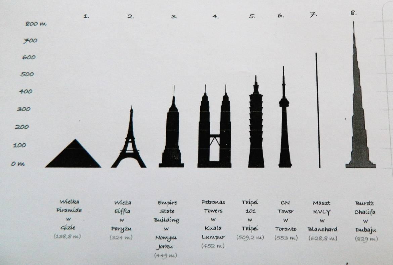 najwyzsze_budowle_swiata_kinderkulka_warsztaty_architektoniczne.jpg