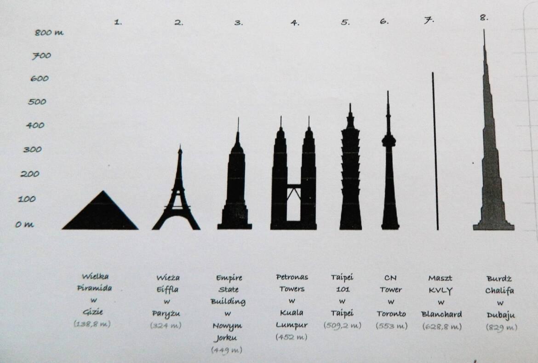 najwyzsze_budowle_swiata_kinderkulka_warsztaty_architektoniczne-scaled.jpg